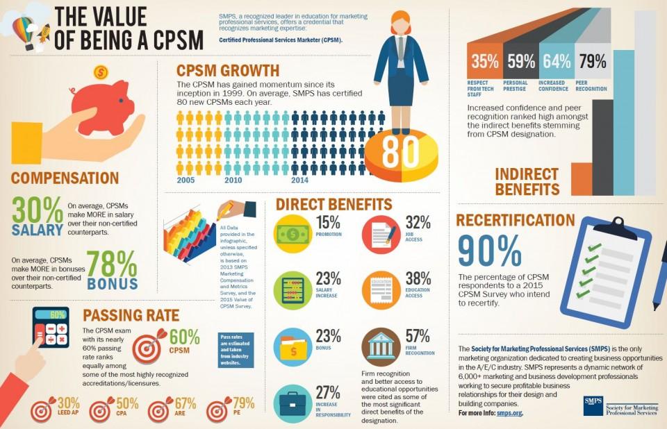 CPSM Program